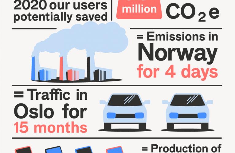 FINN-brukere gjøren økende positiv forskjell for miljøet